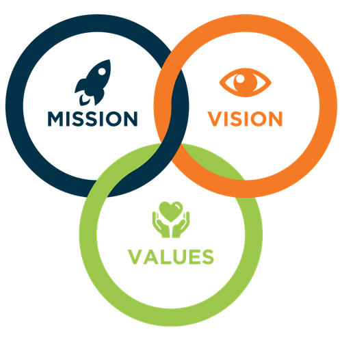 Mission,Vision,Values